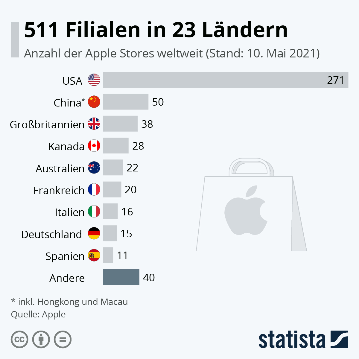Infografik: 511 Filialen in 23 Ländern | Statista