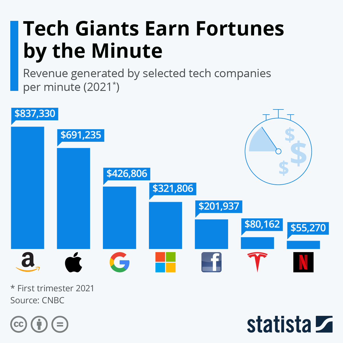 Infographic: Tech Giants Earn Fortunes by the Minute | Statista