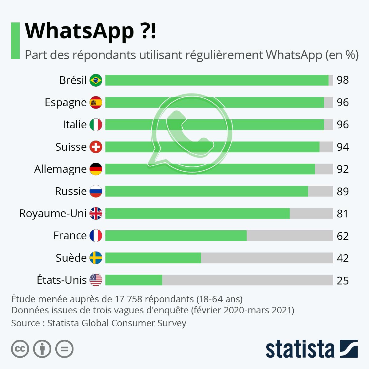 Infographie: WhatsApp ?! | Statista