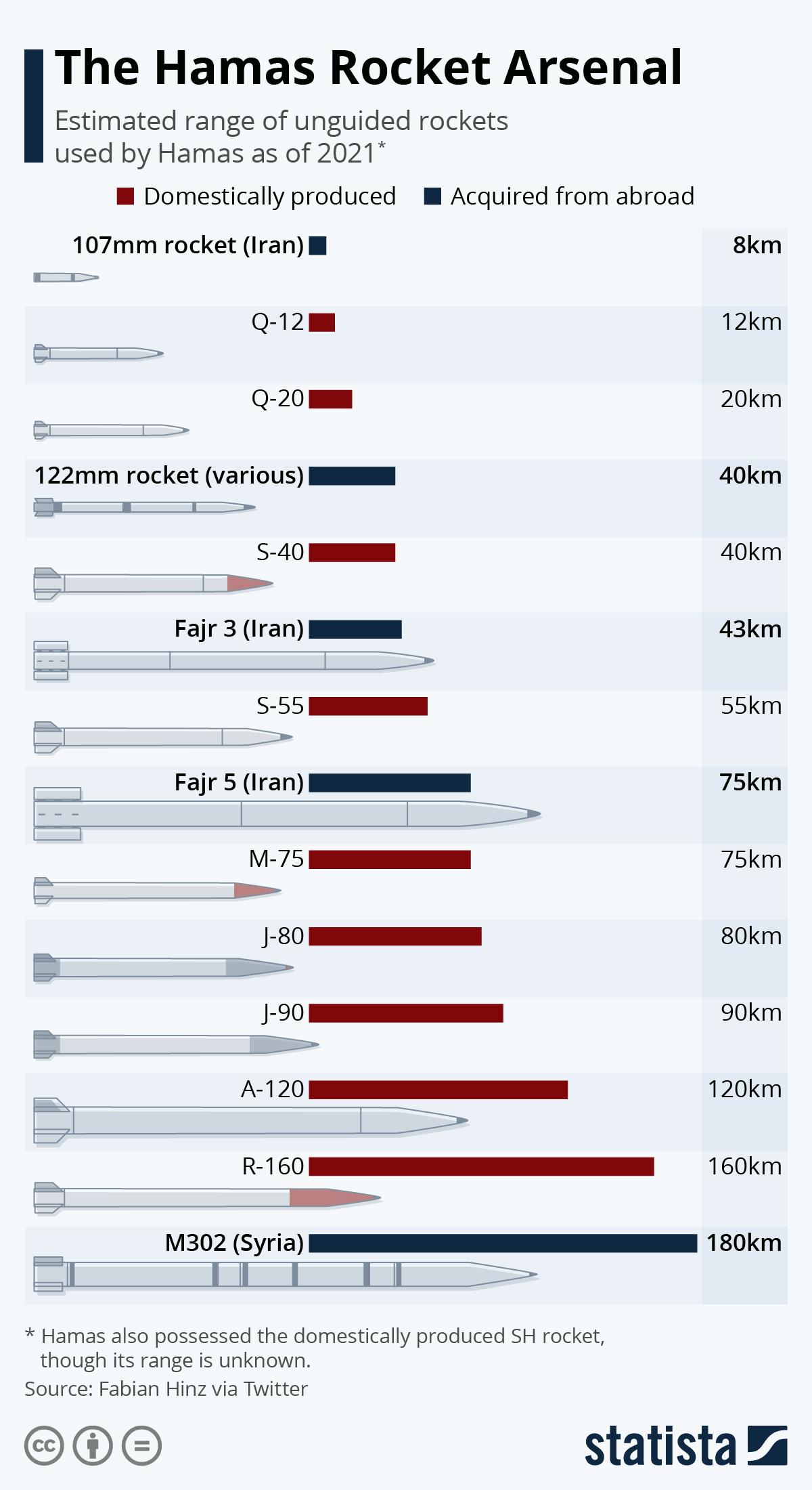 Infographic: The Hamas Rocket Arsenal   Statista