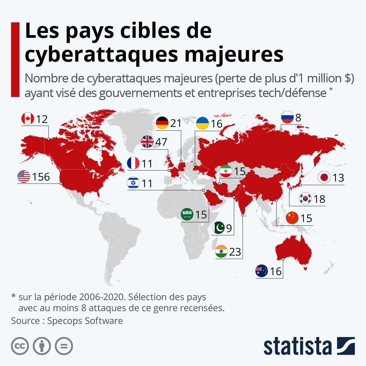Infographie: Les pays les plus ciblés par des cyberattaques majeures | Statista