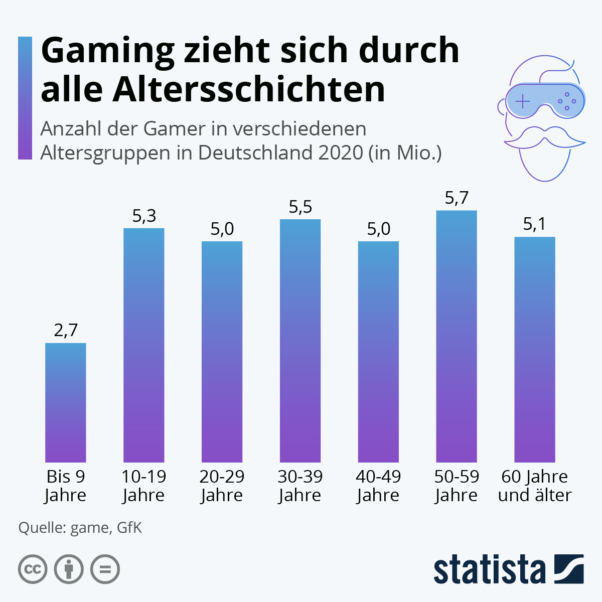 Infografik: Gaming zieht sich durch alle Altersschichten | Statista