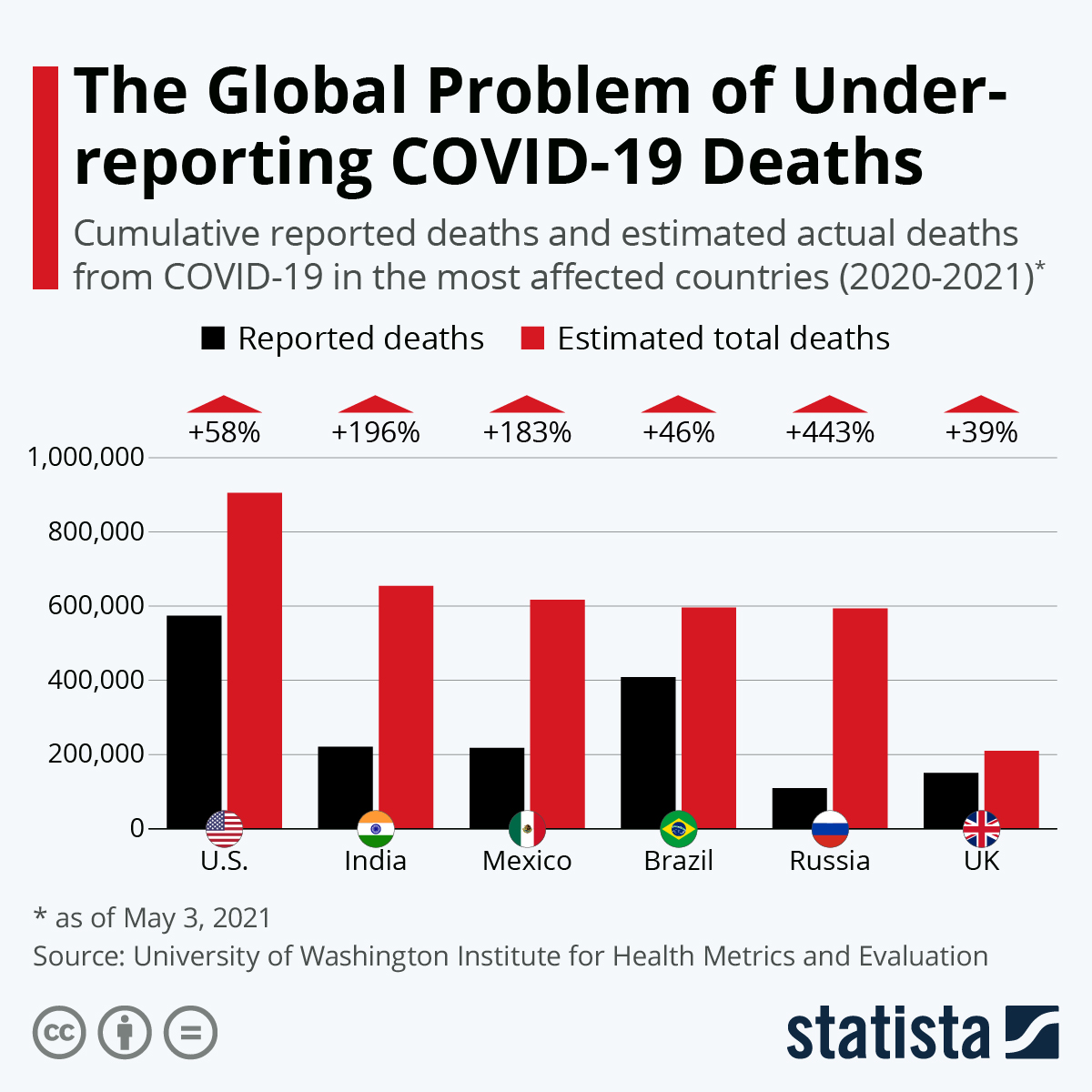 Infographic: The Global Problem of Underreporting COVID-19 Deaths | Statista