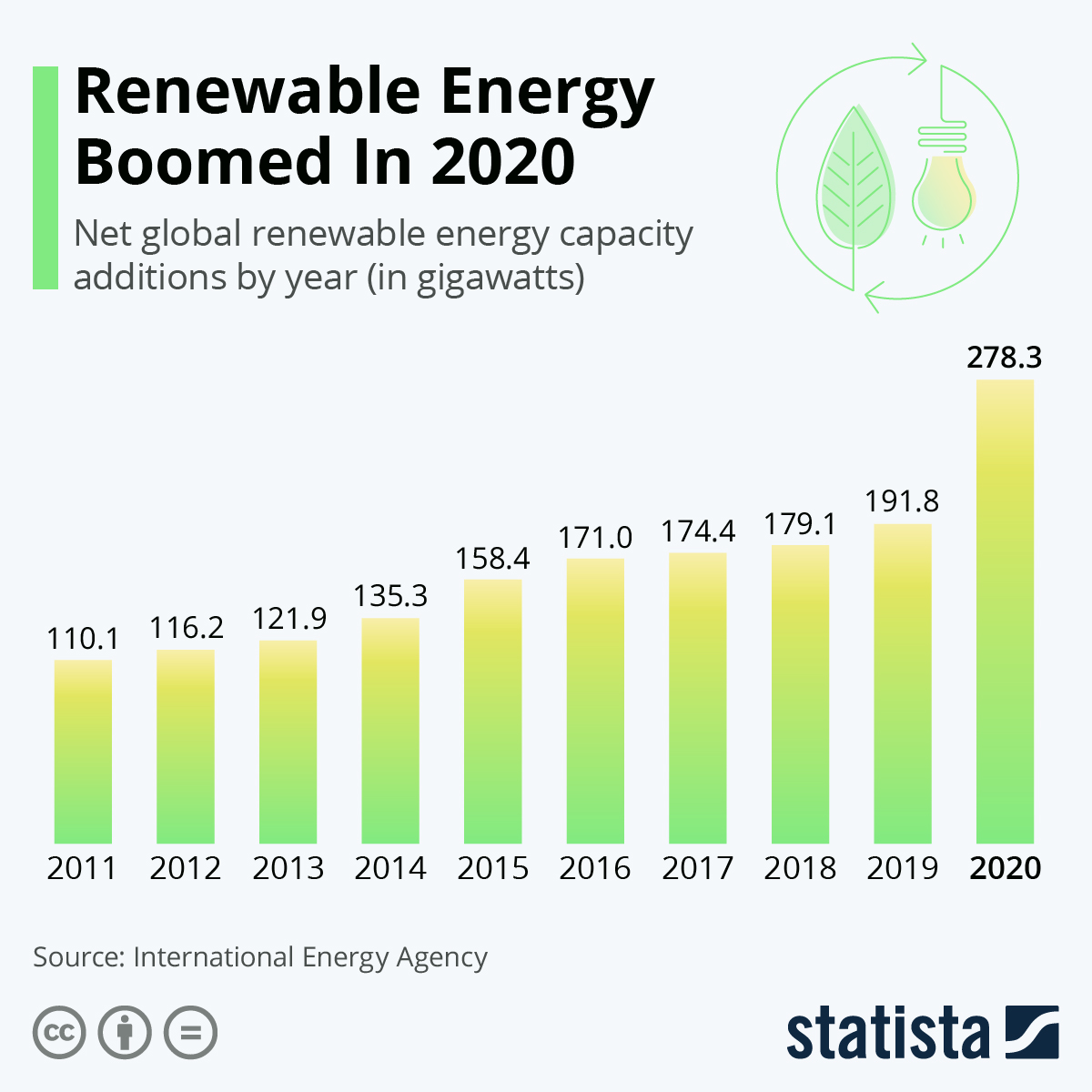 Infographic: Renewable Energy Boomed In 2020 | Statista