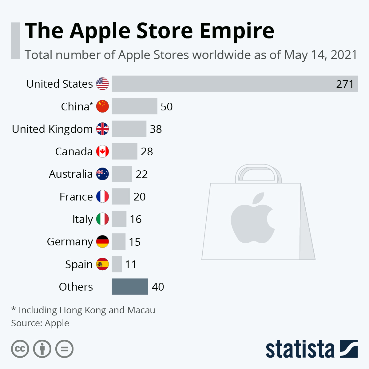 Infographic: The Apple Store Empire | Statista
