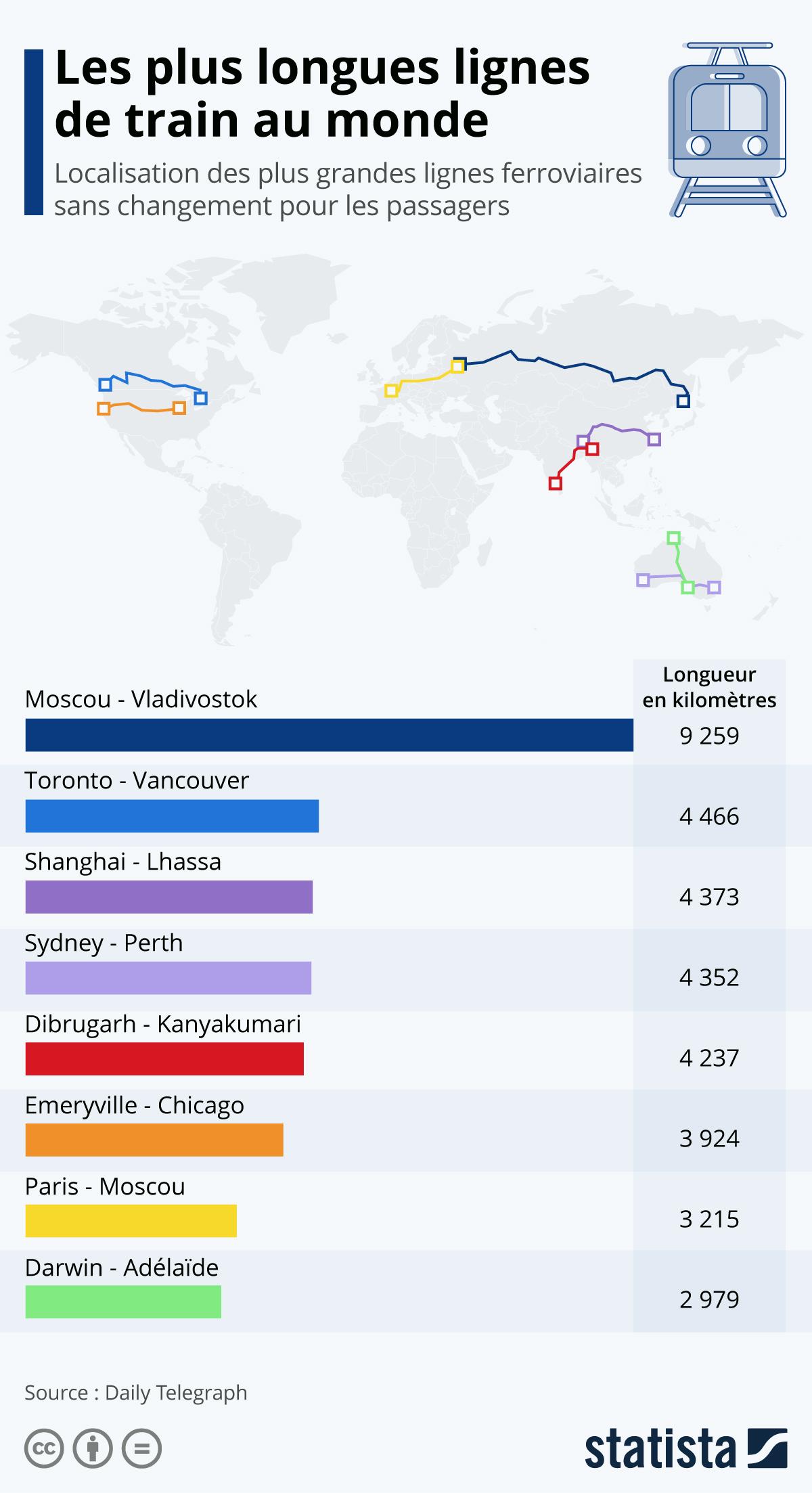Infographie: Les plus longues lignes de train directes | Statista