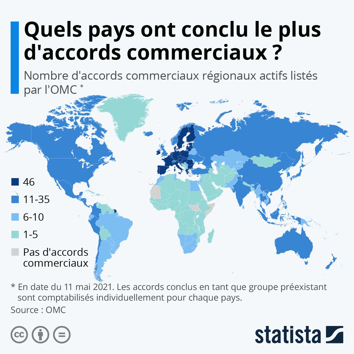 Infographie: Quels pays ont conclu le plus d'accords commerciaux ? | Statista
