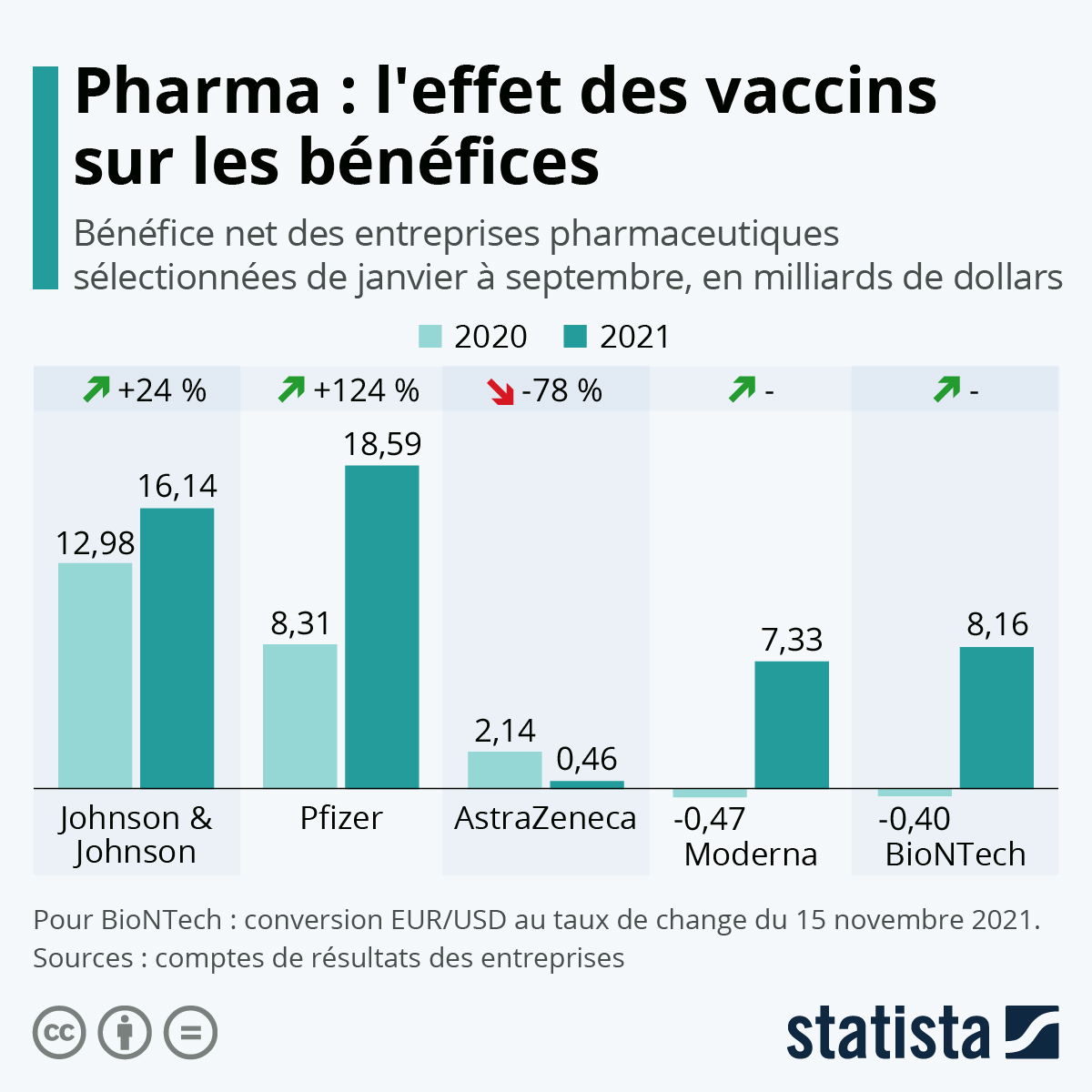 Infographie: Les profits de l'industrie pharma à l'heure du Covid-19   Statista