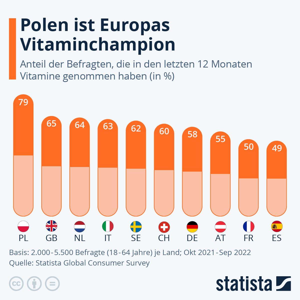 Infografik: Vitamine, das Nahrungsergänzungsmittel Nr. 1 | Statista