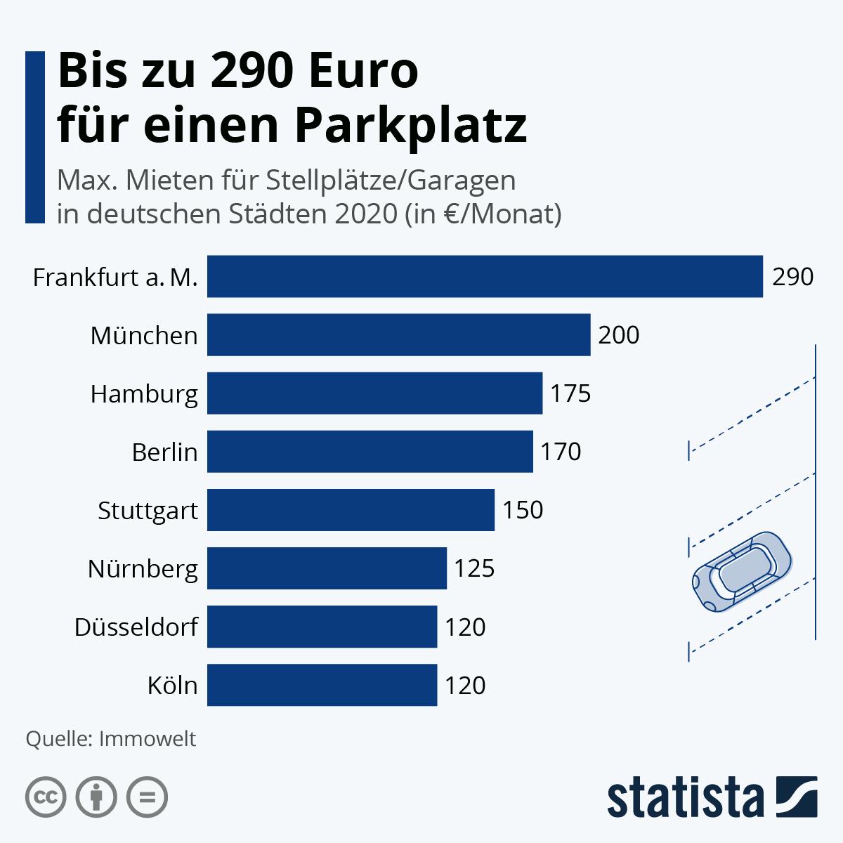 Infografik: Bis zu 290 Euro für einen Parkplatz   Statista