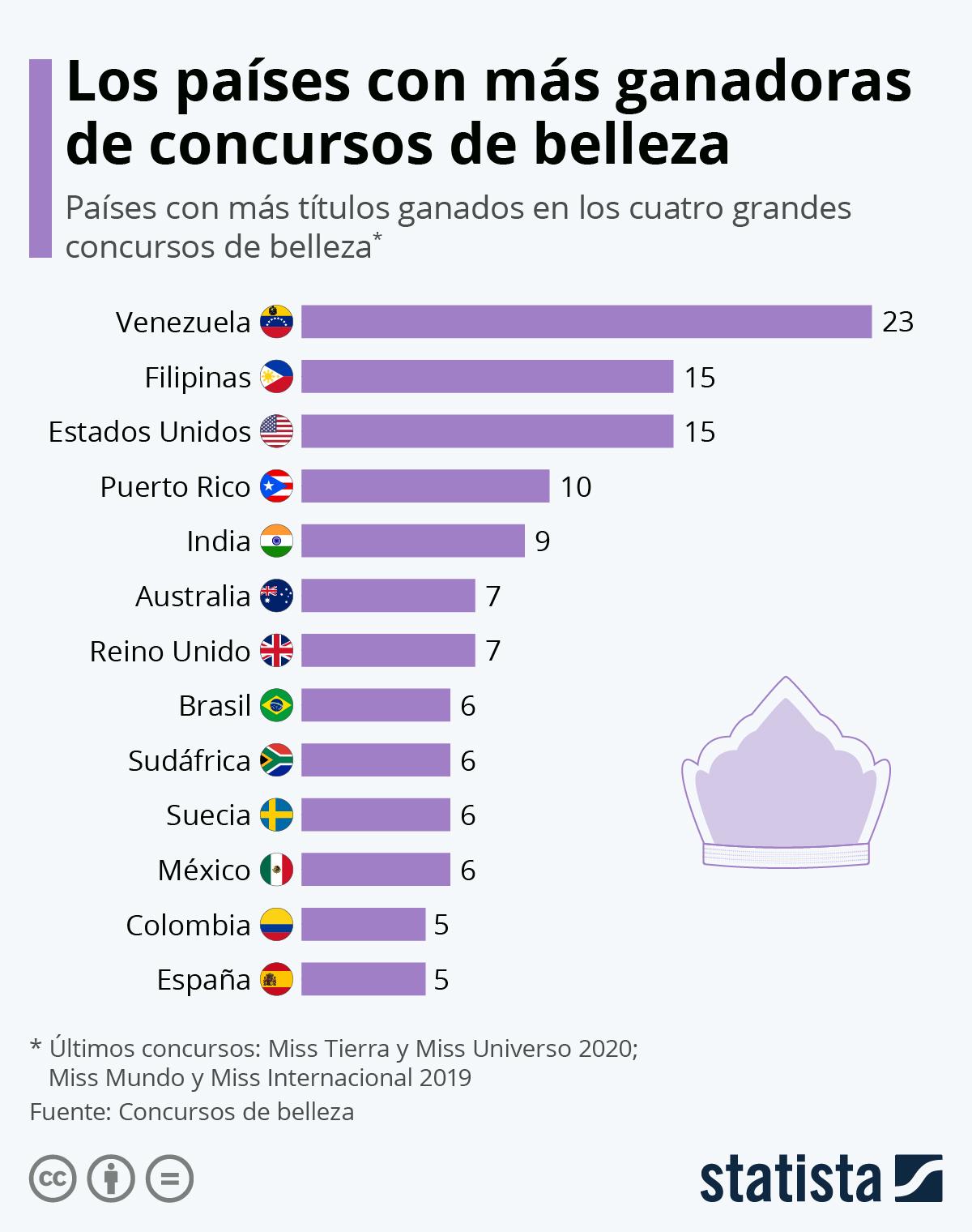 Infografía: Los países con más ganadoras de concursos de belleza | Statista