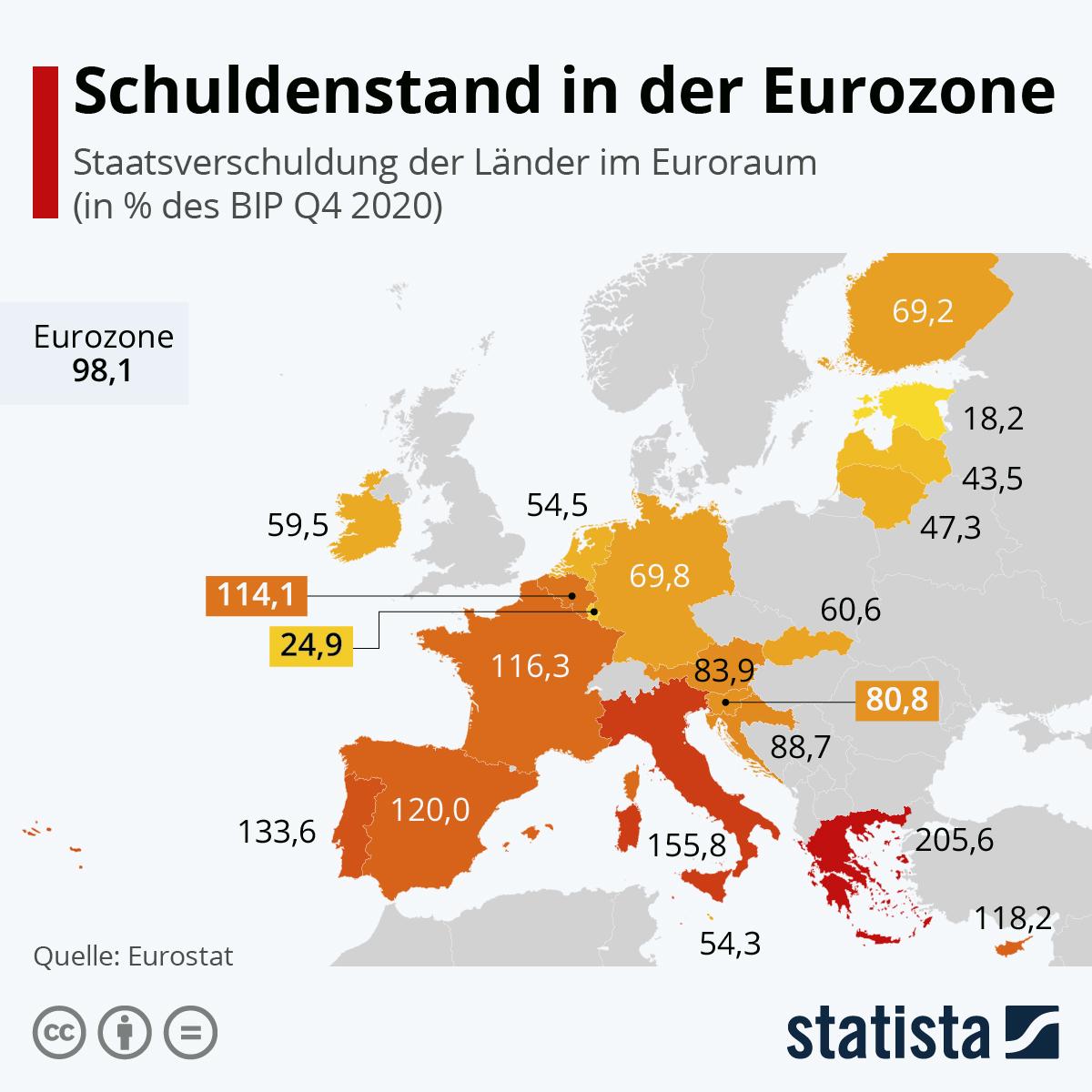 Infografik: Schuldenstand in der Eurozone | Statista