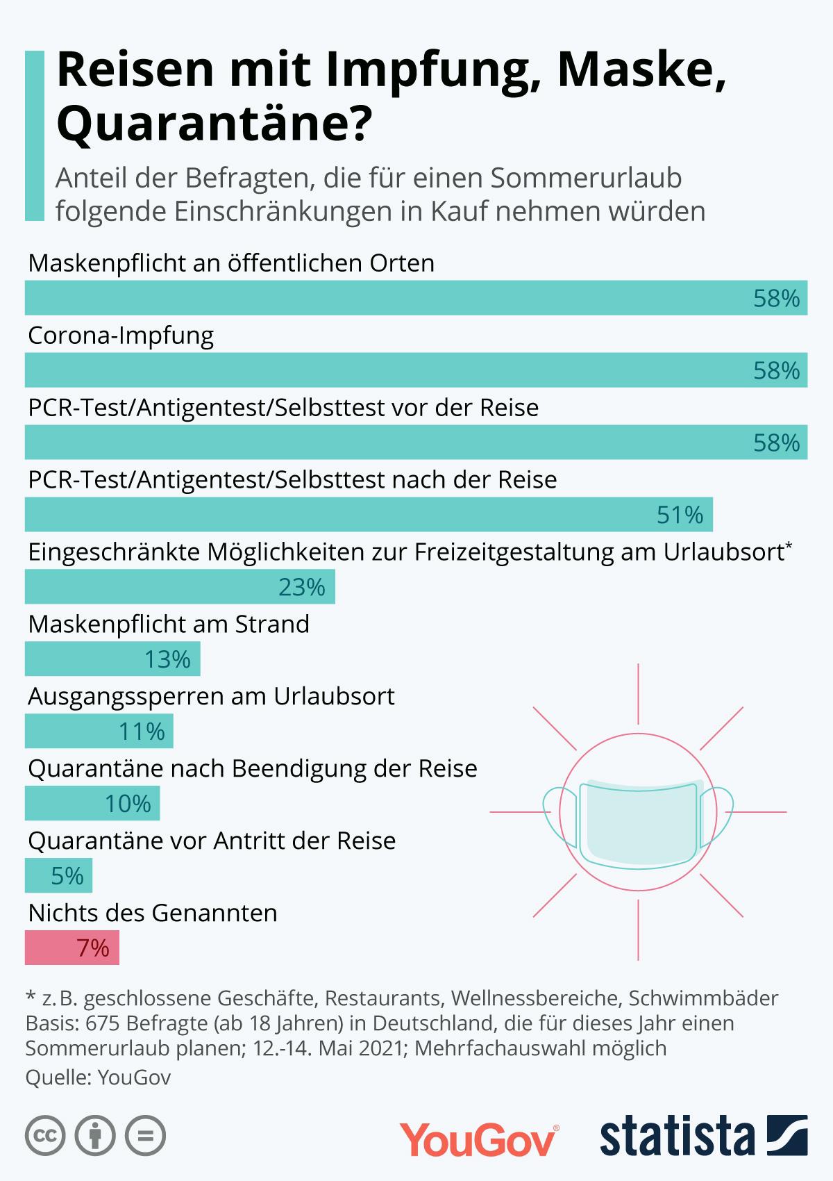 Infografik: Reisen mit Impfung, Quarantäne, Maske? | Statista