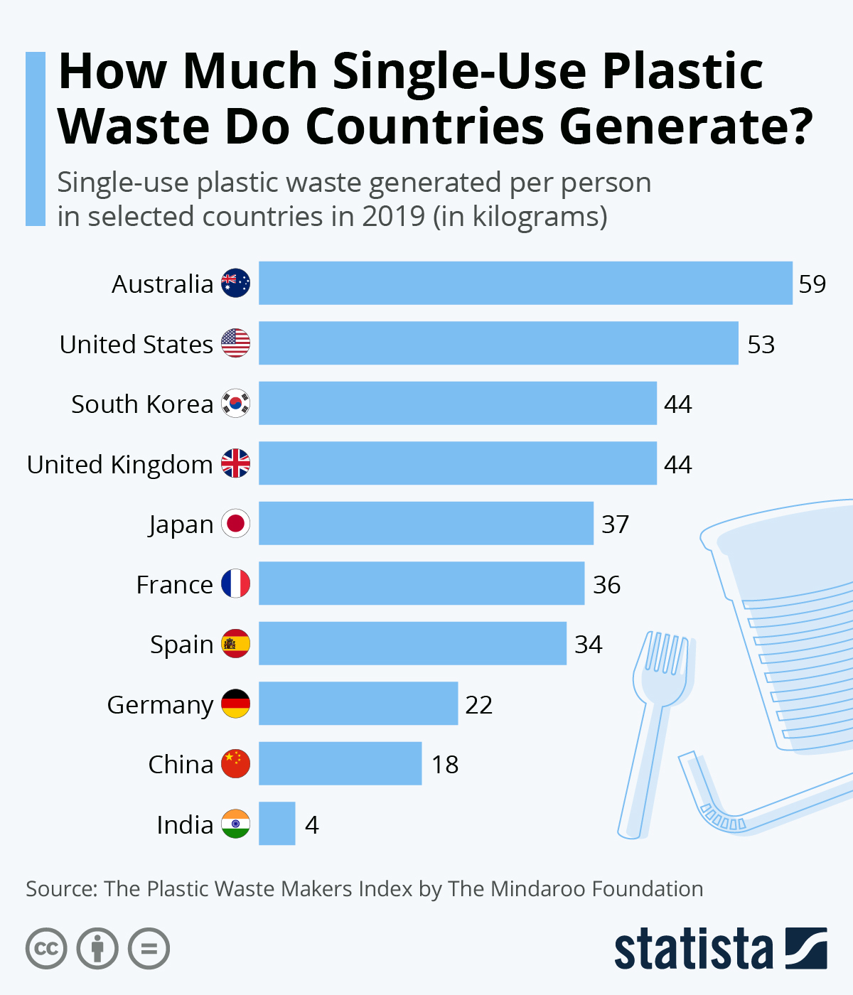 Infographic: How Much Single-Use Plastic Waste Do Countries Generate? | Statista