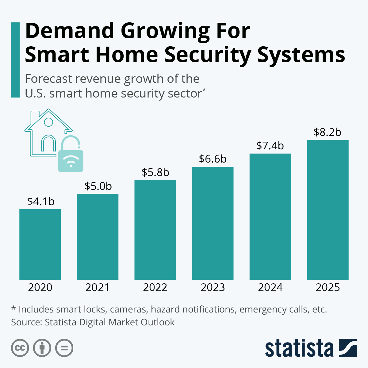 Infographic: Demand Growing For Smart Home Security Systems | Statista