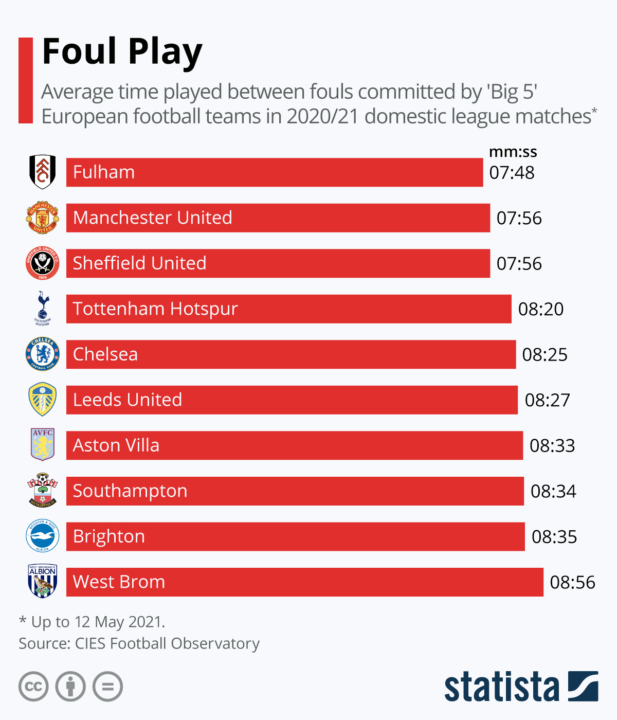 Infographic: Foul Play   Statista