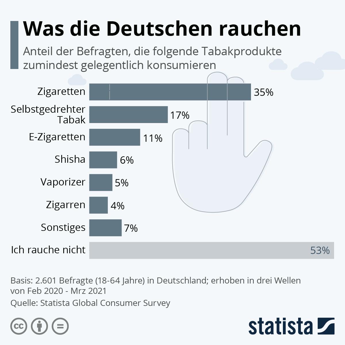 Infografik: Was die Deutschen rauchen   Statista