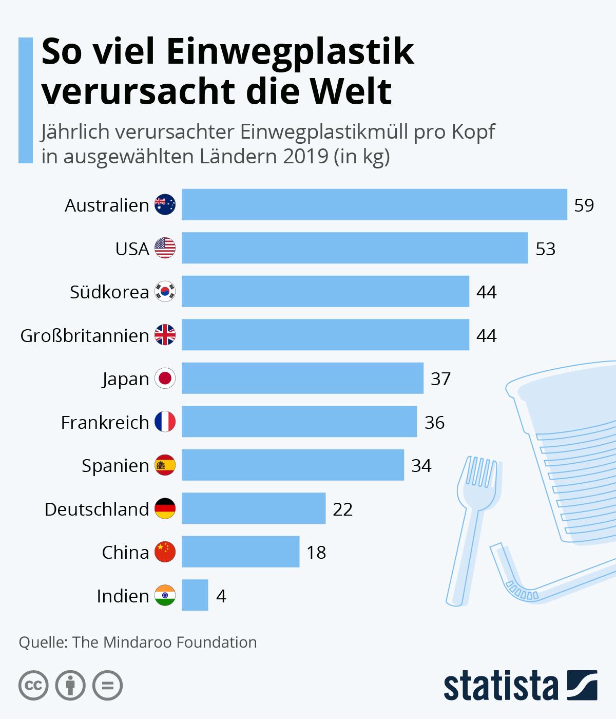 Infografik: So viel Einwegplastik verursacht die Welt | Statista