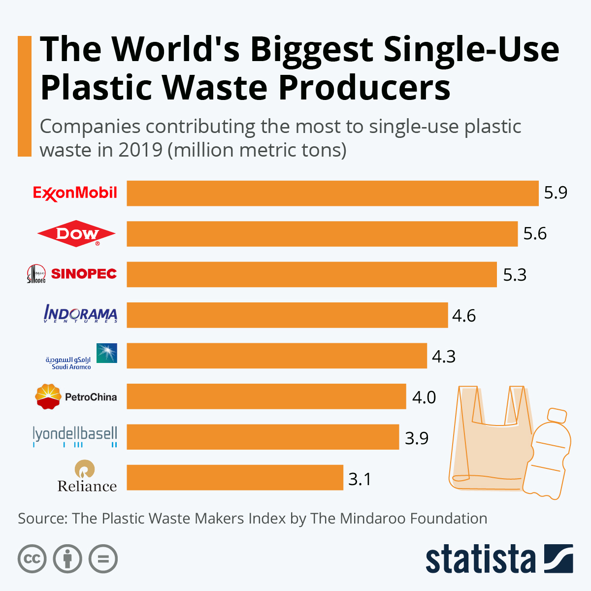 Infographic: The World's Biggest Single-Use Plastic Waste Producers | Statista