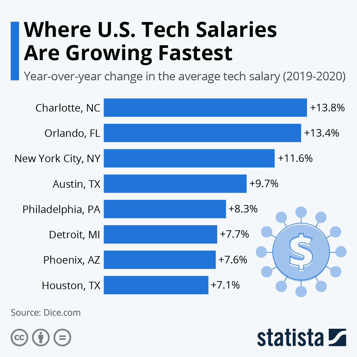 Infographic: Where U.S. Tech Salaries Are Growing Fastest | Statista
