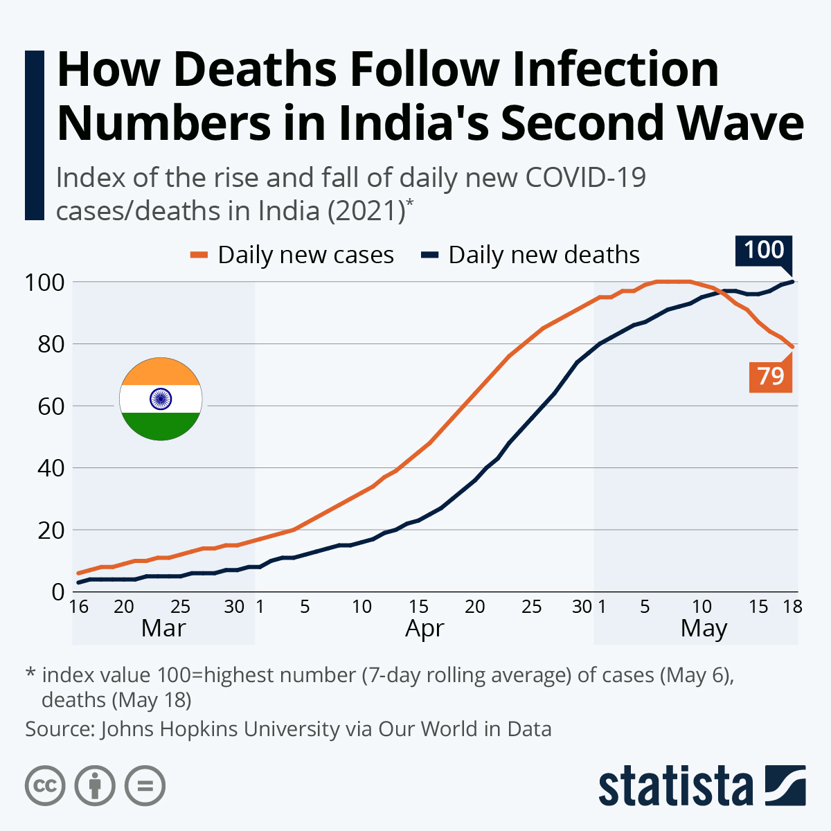 Infographic: How Deaths Follow Infection Numbers in India's Second Wave | Statista