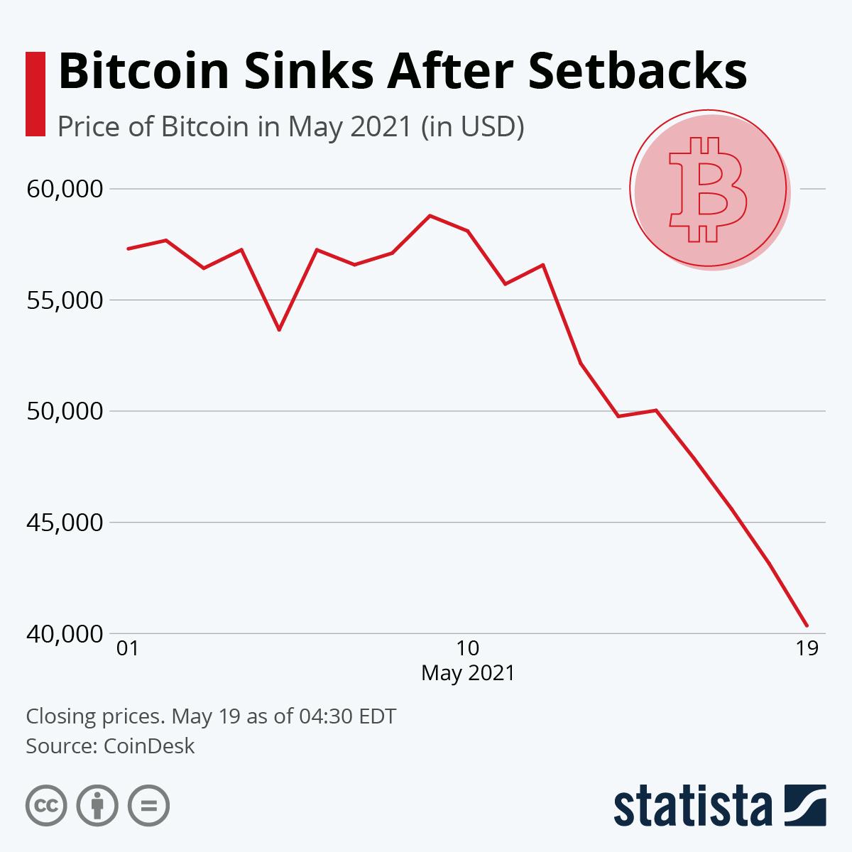 Infographic: Bitcoin Sinks After Setbacks | Statista