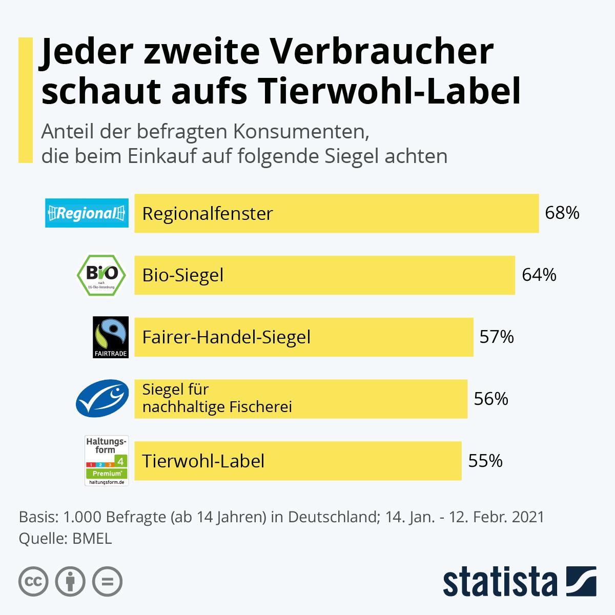 Infografik: Jeder zweite Verbraucher schaut aufs Tierwohl-Label   Statista