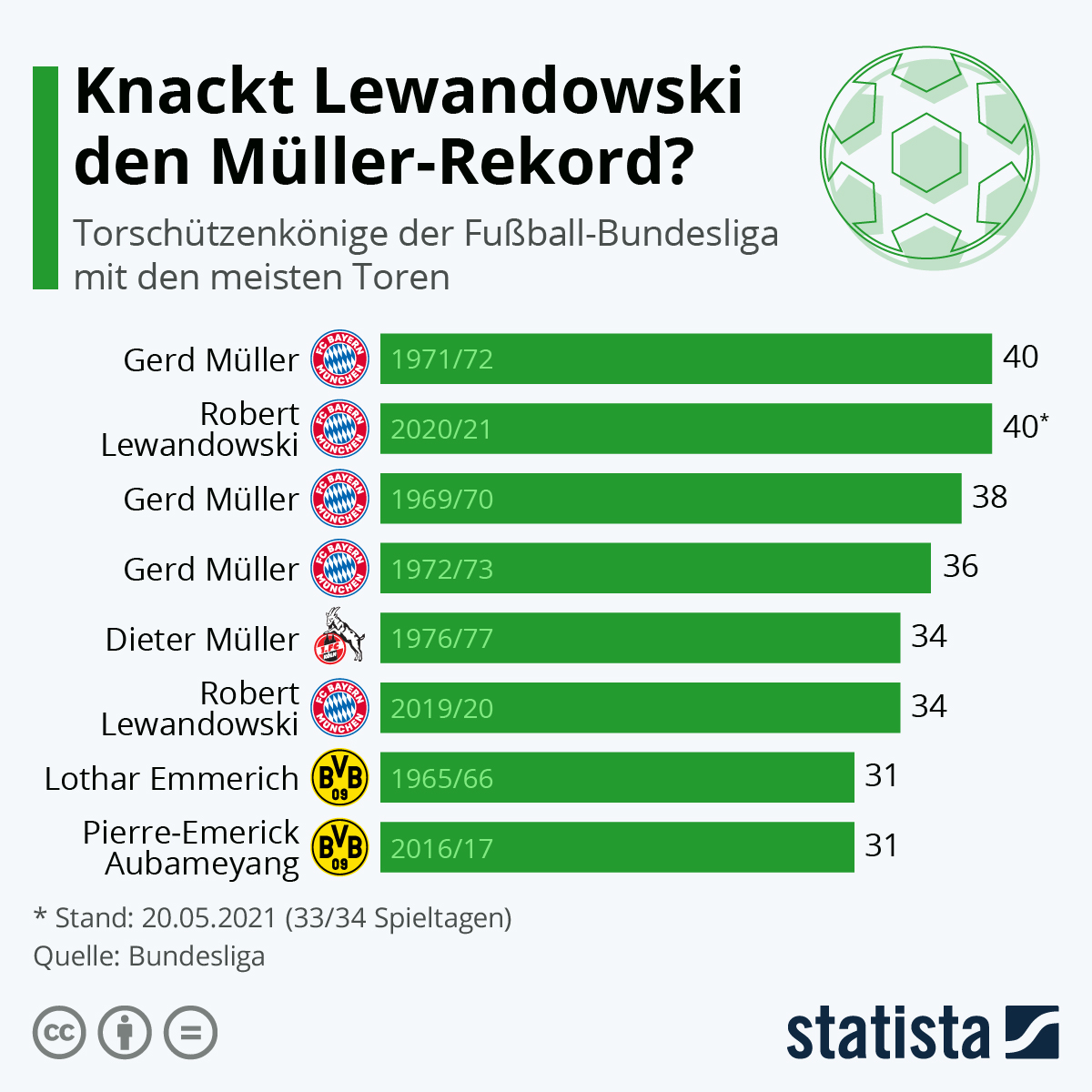 Infografik: Knackt Lewandowski den Müller-Rekord?   Statista