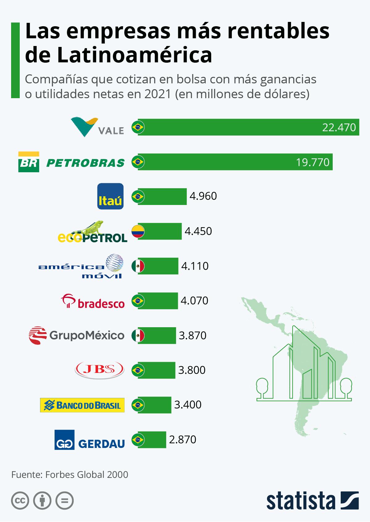Infografía: Las empresas con más rentabilidad de América Latina | Statista