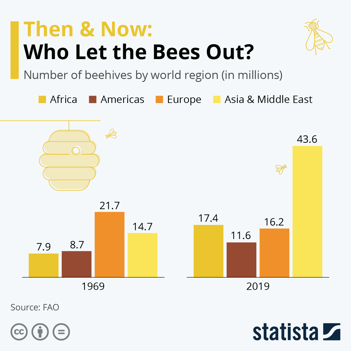 Infographic: Who Let the Bees Out? | Statista