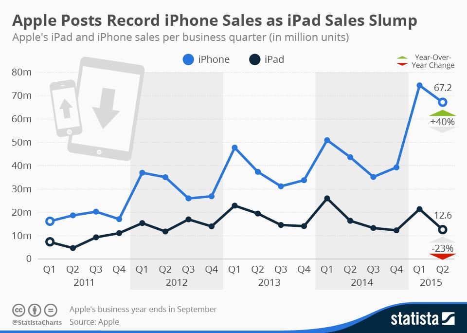 Infographic: Apple Posts Record iPhone Sales as iPad Sales Slump | Statista