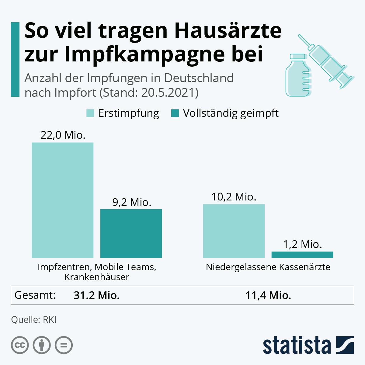 Infografik: So viel tragen Hausärzte zur Impfkampagne bei | Statista