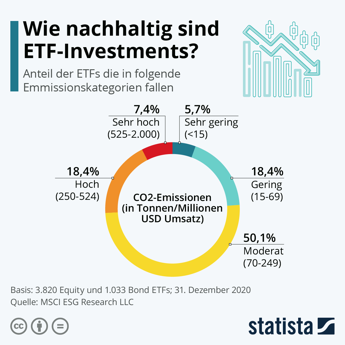 Infografik: Wie nachhaltig sind ETF-Investments? | Statista