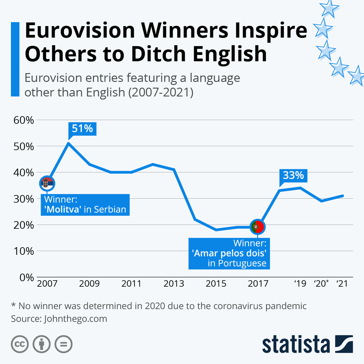 Infographic: Eurovision Winners Inspire Others to Ditch English | Statista
