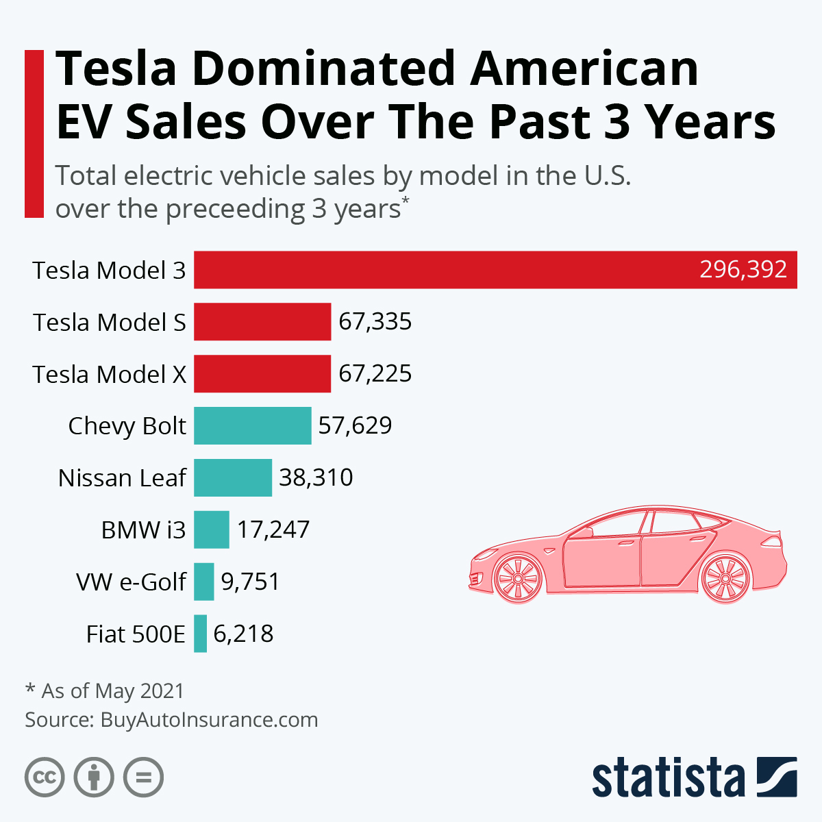 Infographic: Tesla Dominated American EV Sales Over The Past 3 Years | Statista