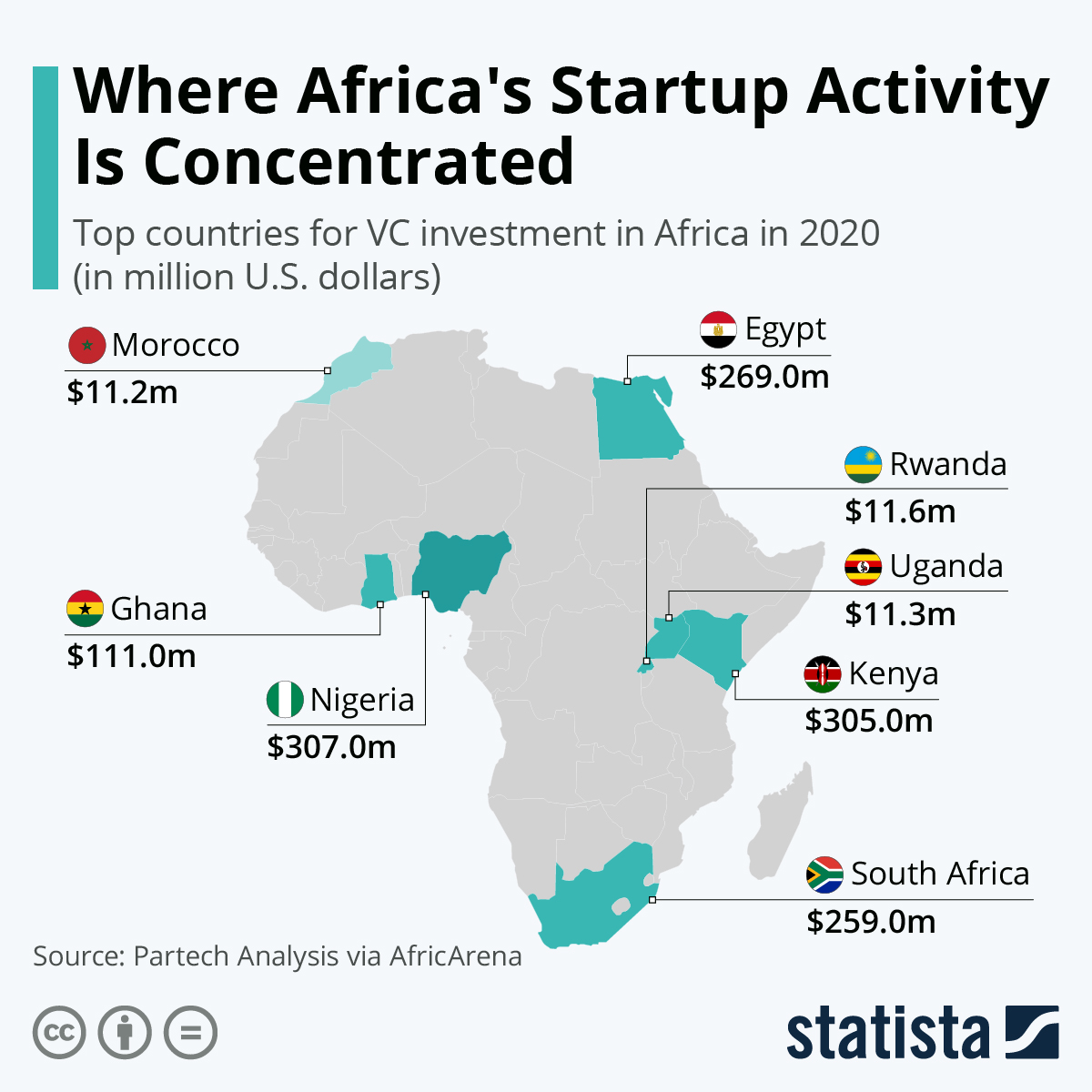 Infographic: Where Africa's Startup Activity Is Concentrated   Statista