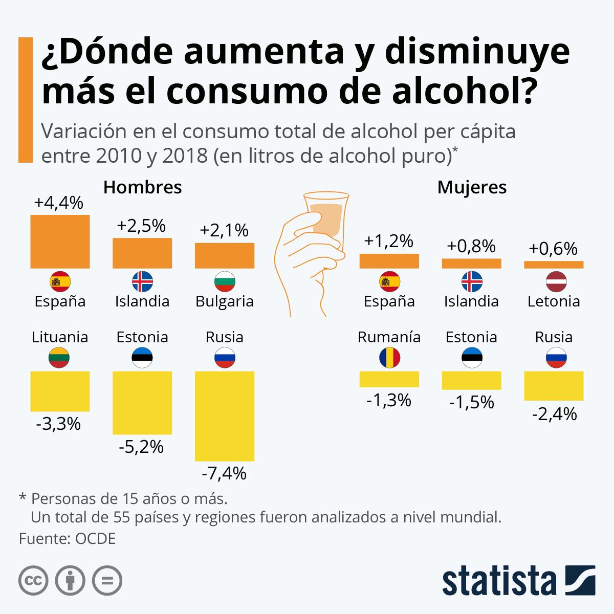 Infografía: España, el país donde más ha aumentado el consumo de alcohol desde 2010 | Statista