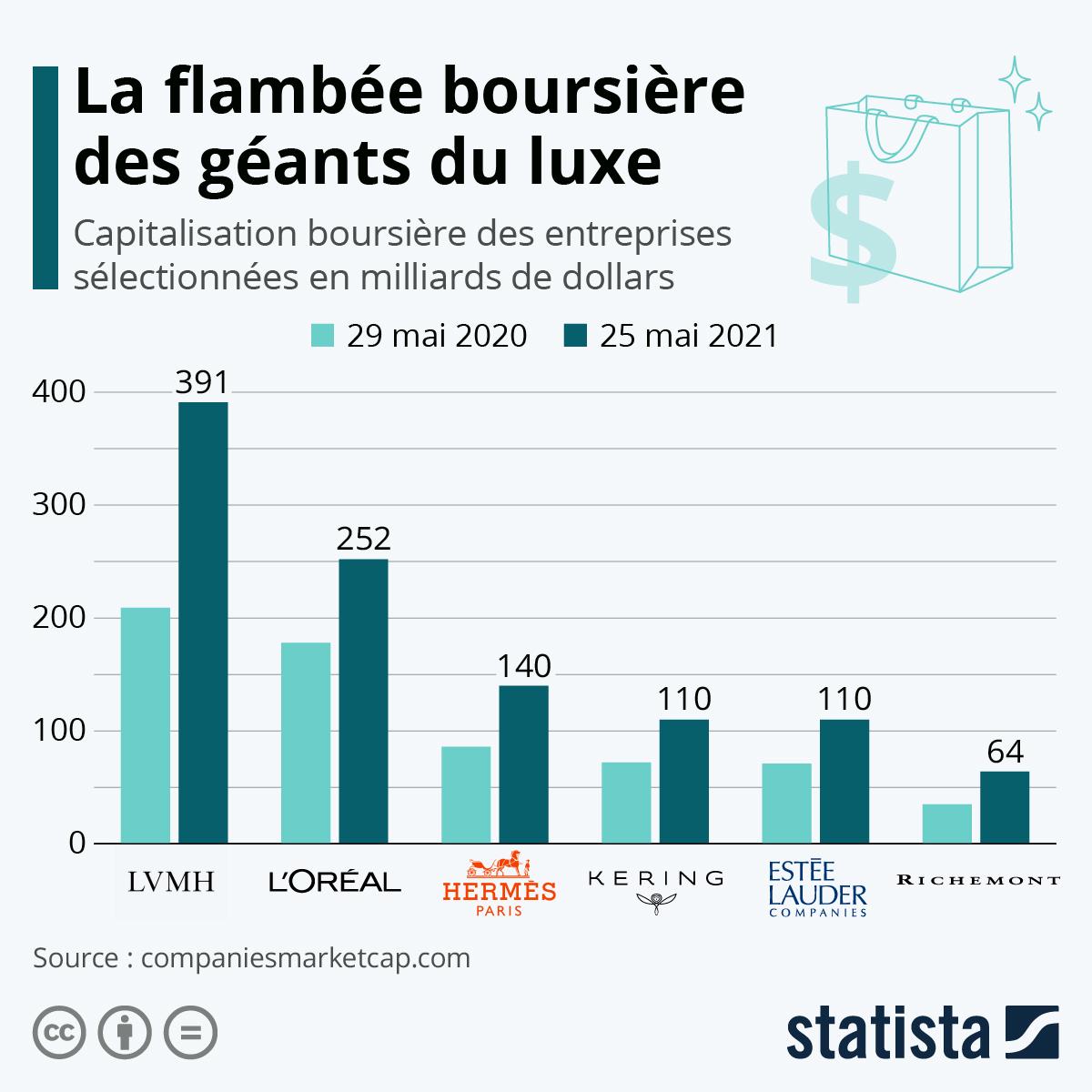 Infographie: La flambée boursière des géants du luxe   Statista