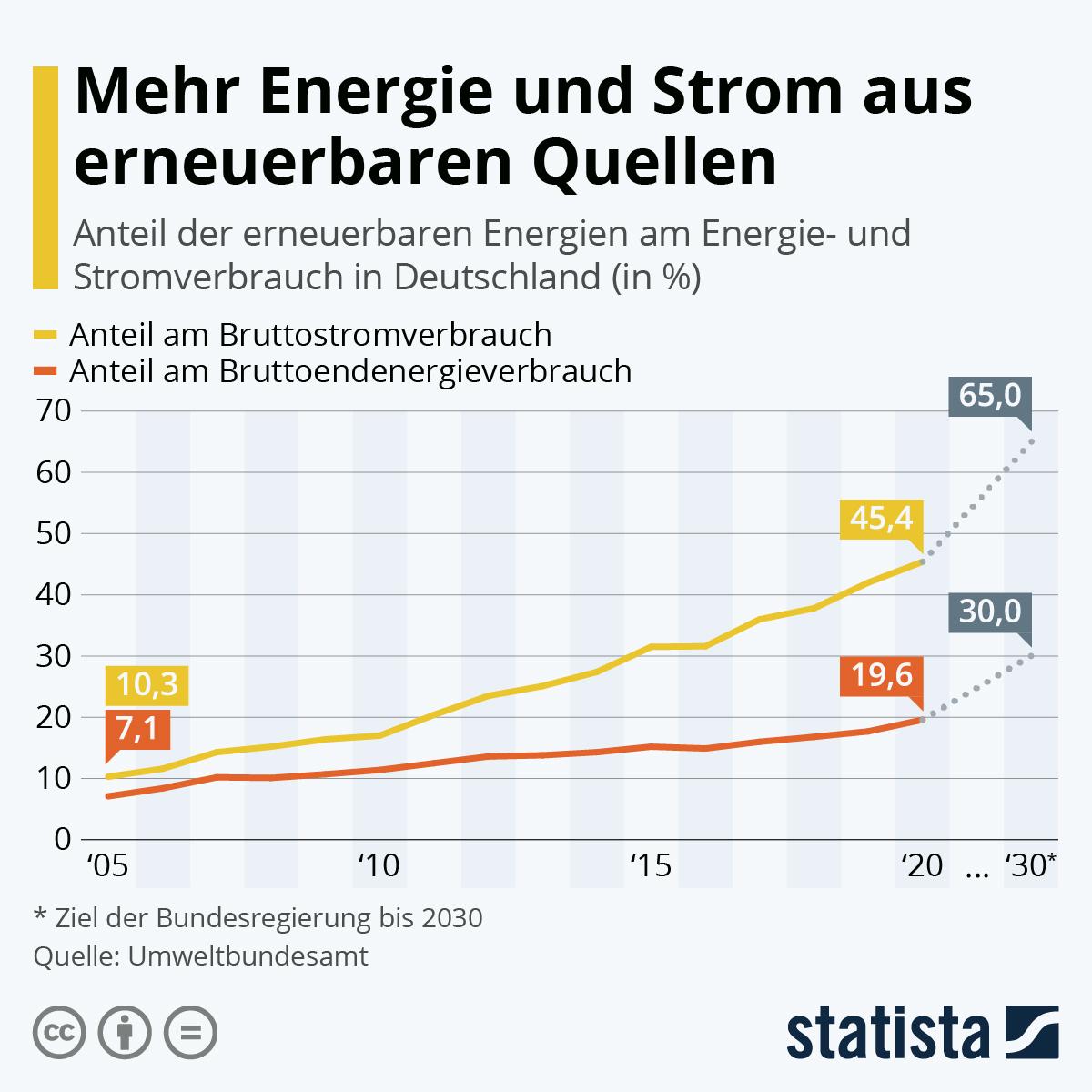 Infografik: Mehr Energie und Strom aus erneuerbaren Quellen   Statista