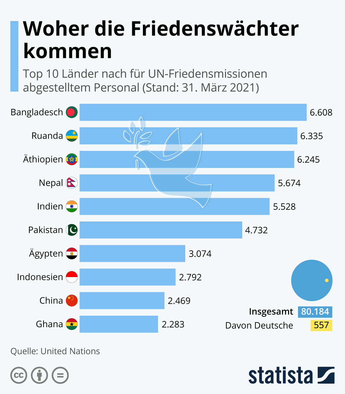 Woher die Friedenswächter kommen | Statista