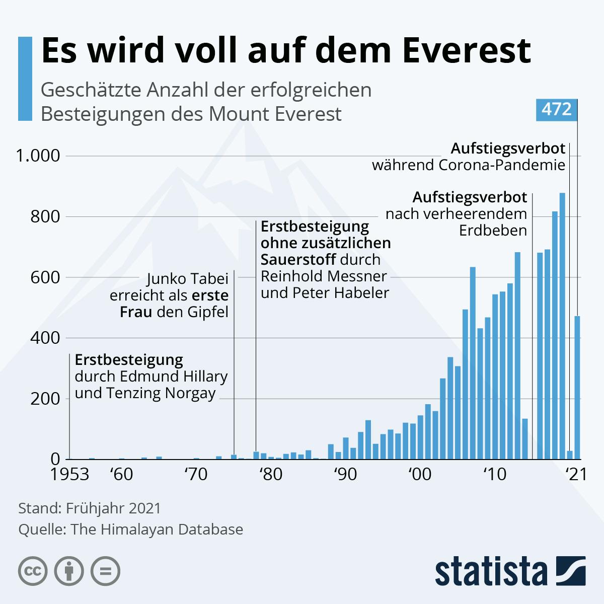 Infografik: Es wird voll auf dem Everest | Statista