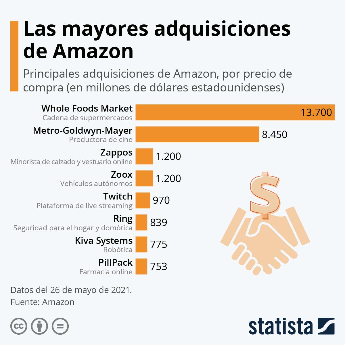 Infografía: Amazon compra Metro Goldwyn Mayer por 8.450 millones de dólares | Statista