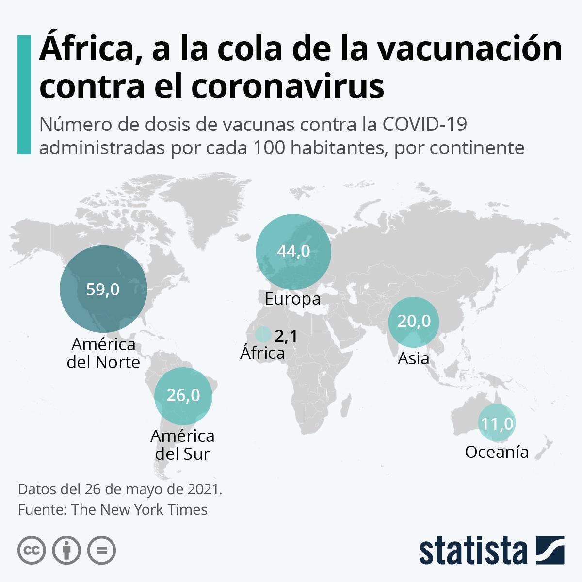 Infografía: África, a la cola de la vacunación contra el coronavirus | Statista