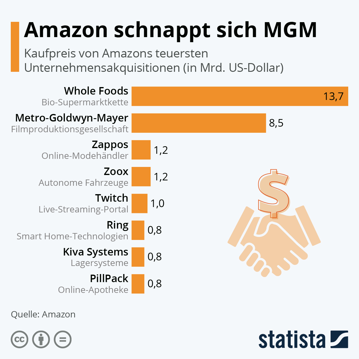 Infografik: Amazon schnappt sich MGM   Statista