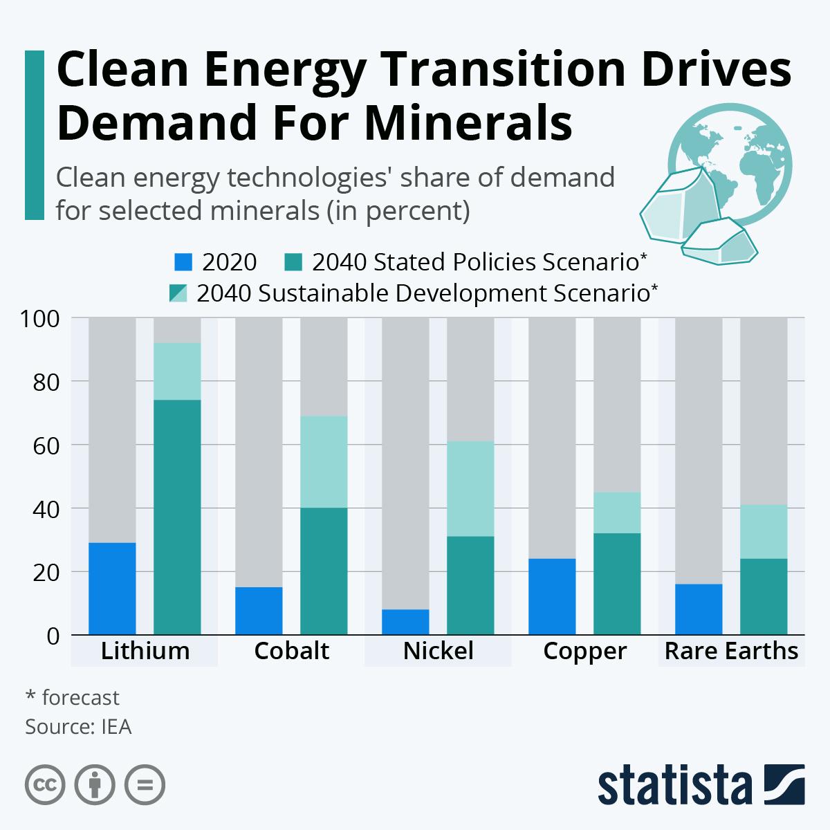 Переход к чистой энергии стимулирует спрос на полезные ископаемые