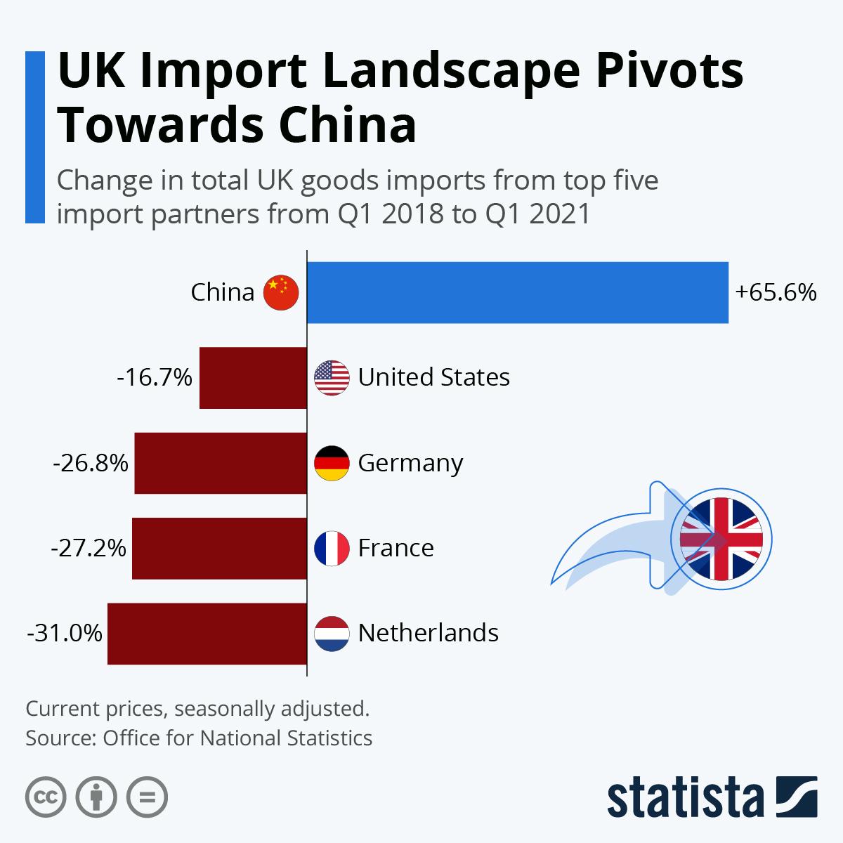 Infographic: UK Import Landscape Pivots Towards China   Statista