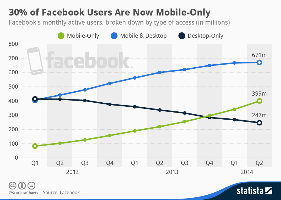 Infographic: 30% of Facebook Users Are Now Mobile-Only | Statista