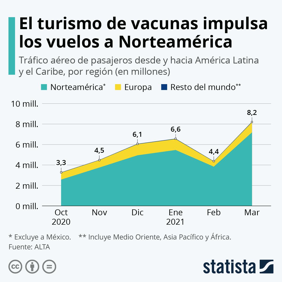 Infografía: El turismo de las vacunas COVID-19 impulsa el tráfico aéreo latinoamericano | Statista