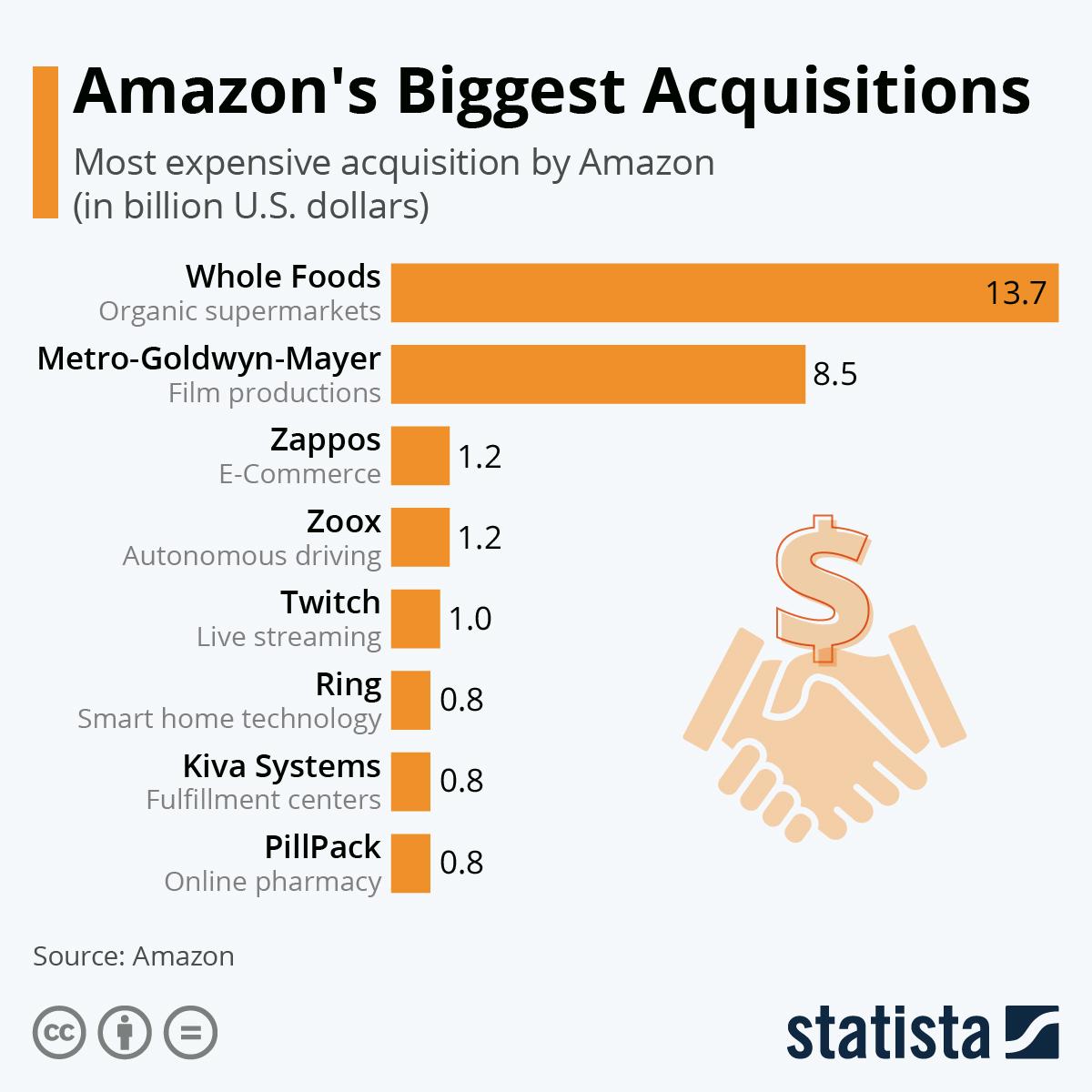 Infographic: Amazon's Biggest Acquisitions | Statista