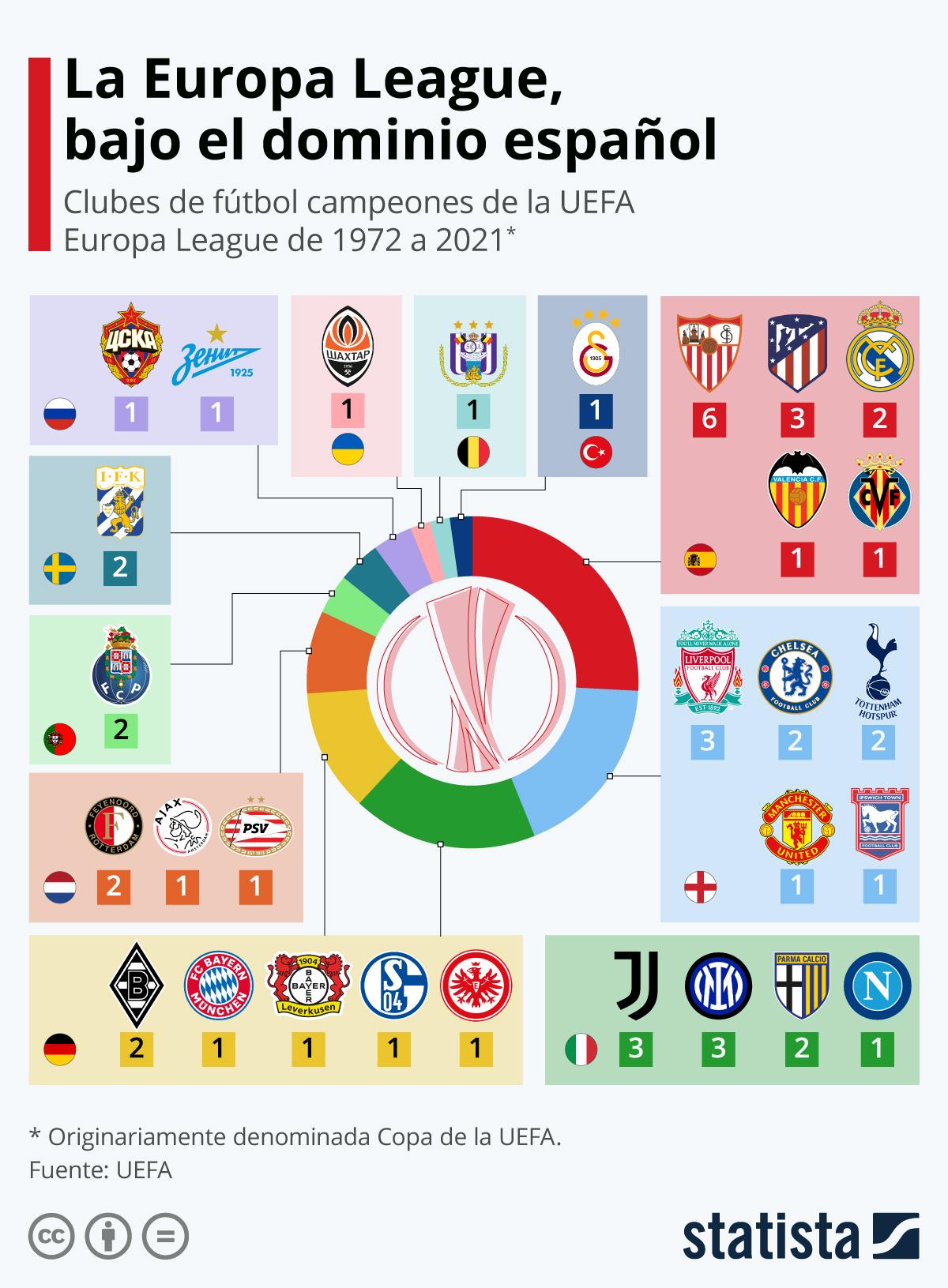 Infografía: El Villarreal gana la Europa League y confirma el dominio español en el torneo | Statista